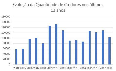 Evolução do número de Credores de Precatórios Federais