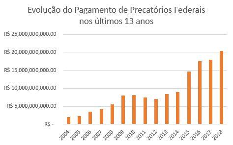 Evolução do Pagamento de Precatórios Federais nos últimos 13 anos