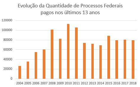 Evolução do número de Processos que geraram Precatórios Federais nos últimos 13 anos