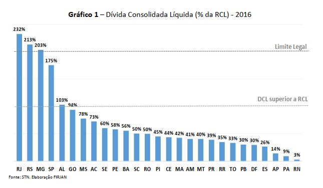 dívida liquida corrente
