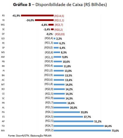 Disponibilidade de Caixa (em R$ Bilhões)