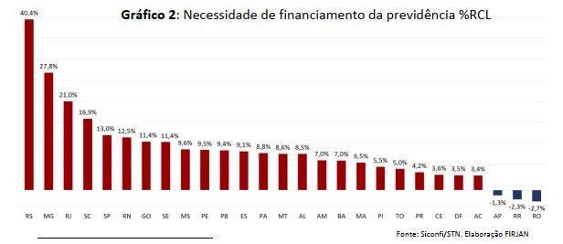Necessidade de Financiamento da Previdência – 2016 Fonte FIRJAN