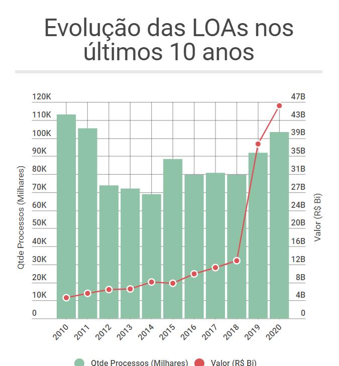LOA 2020 como ela evoluiu nos últimos 10 anos