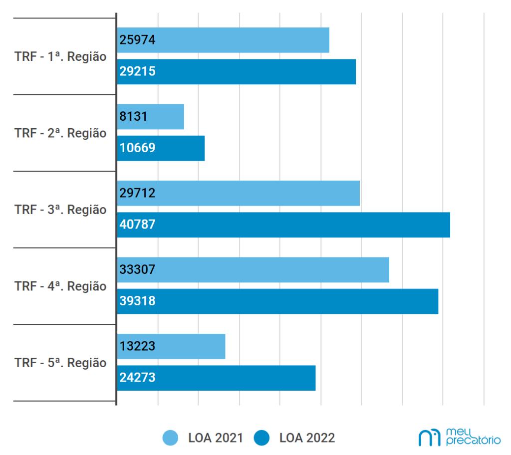 Comparação entre precatórios expedidos para as LOAs de 2021 e 2022. Fonte: Meu Precatório