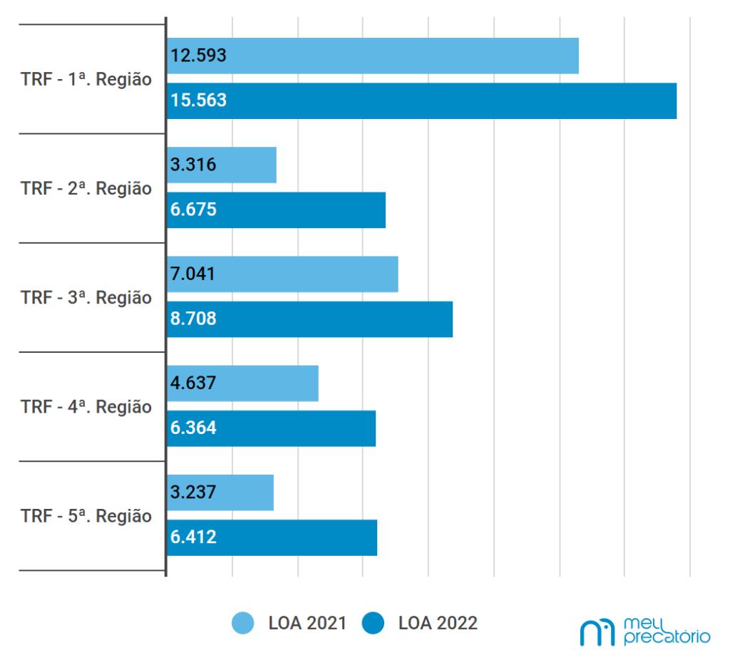 Comparação entre valores totais para as LOAs de 2021 e 2022. Fonte: Meu Precatório