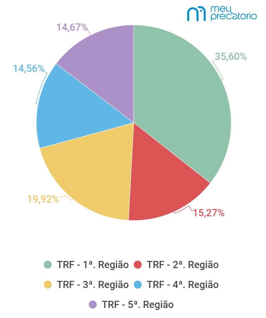 Valor total de Precatórios na LOA 2022 Fonte: Meu Precatório